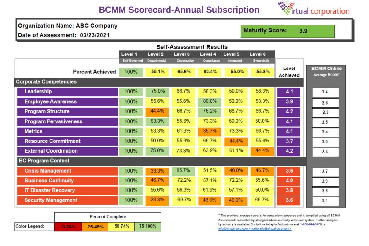BCMM Scorecard-Annual Subscription