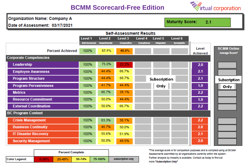 BCMM Scorecard-Free Edition