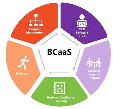 BCaaS Bold Diagram