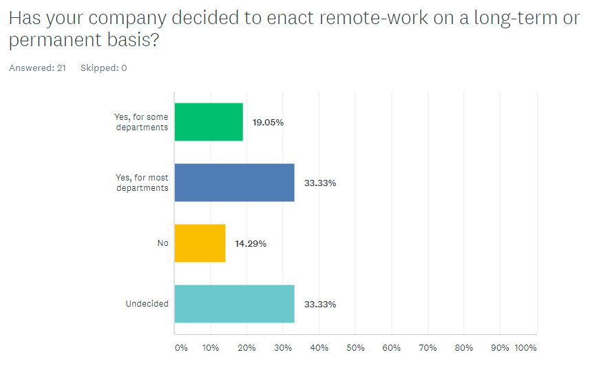 Enact remote work long term or permanent graphic