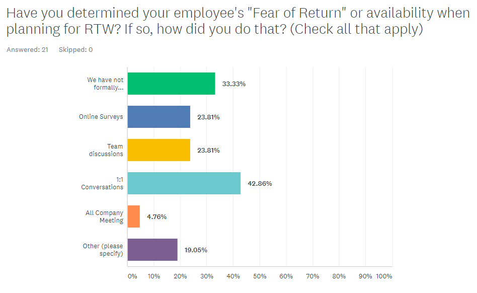 Have you determined employees fear of return to work