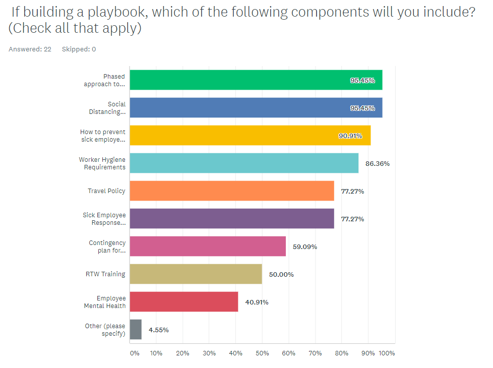 If building a playbook which components will you include