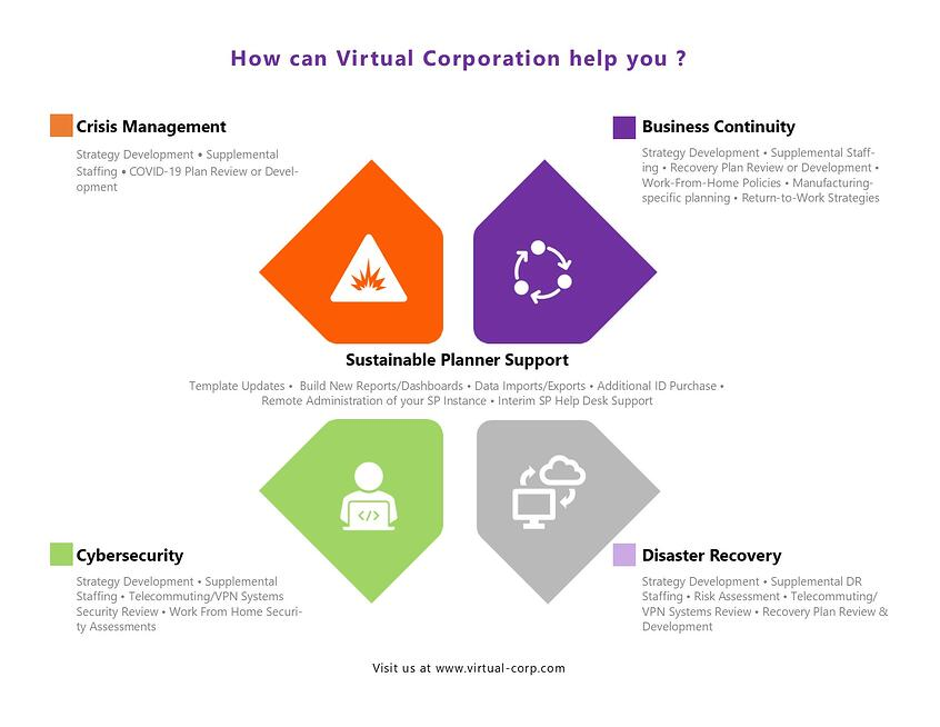 Virtual Corporation Business Continuity Consulting Company