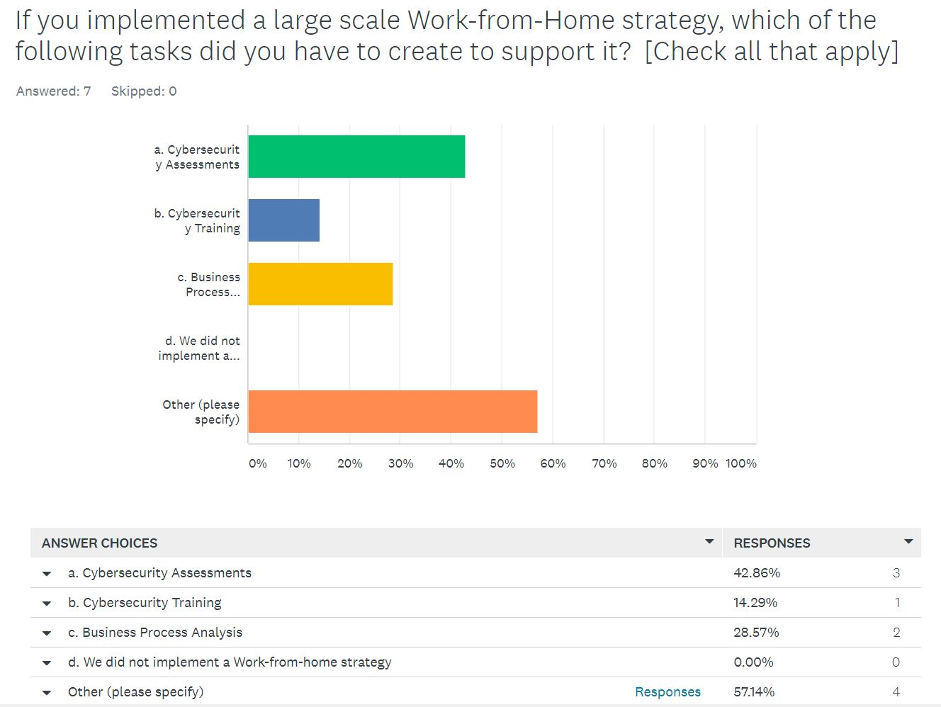 WFH strategy tasks created to support it