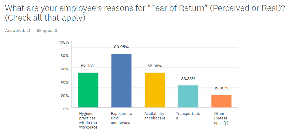 What are your employees reasons for fear of RTW