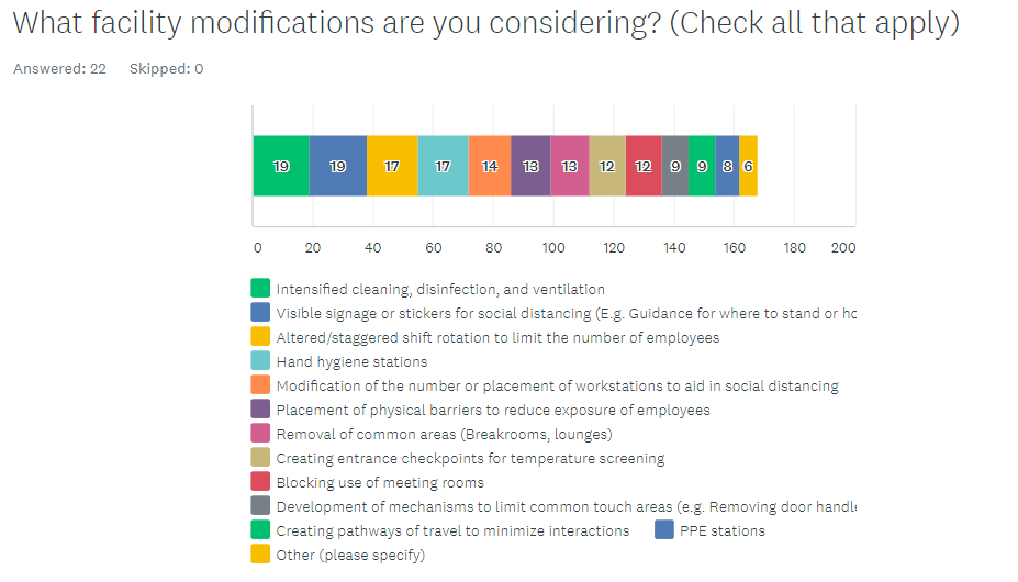 What facility modifications are you considering