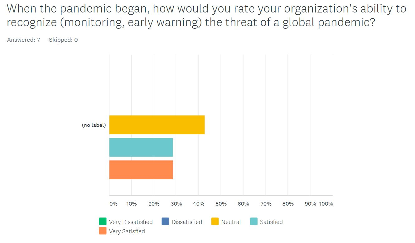 When the pandemic began, how would you rate your org