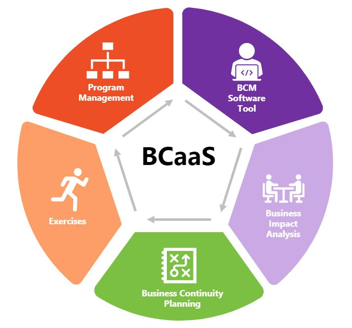 BCaaS Bold Diagram