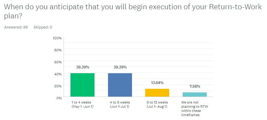 New When do you anticipate you will begin execution of RTW plan