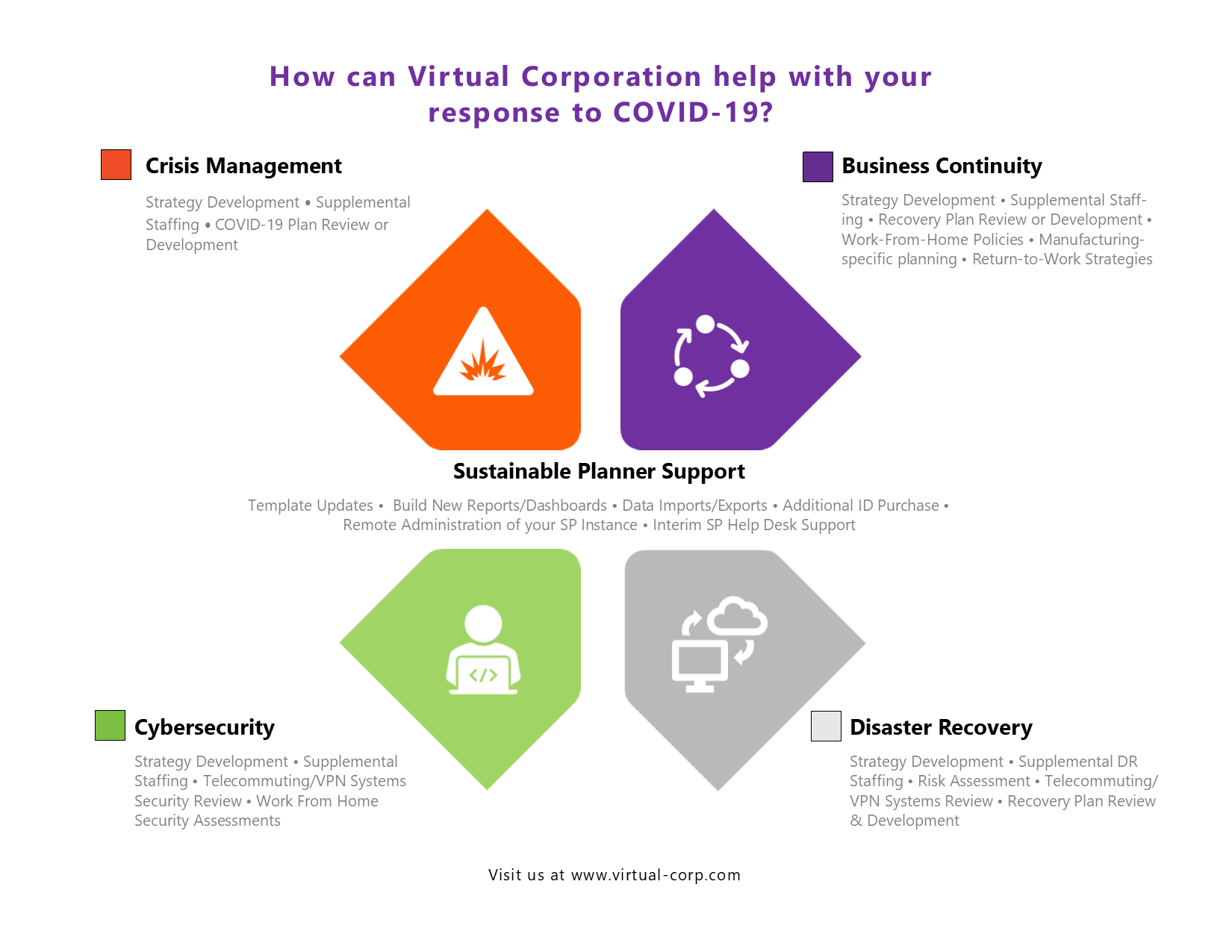 Virtual Corporation Covid 19 Services Graphic RW Final PNG
